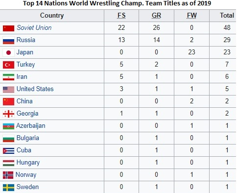 Top 14 Nations Titles